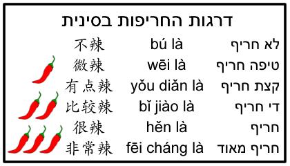 כרטיס רמות חריפות בסינית